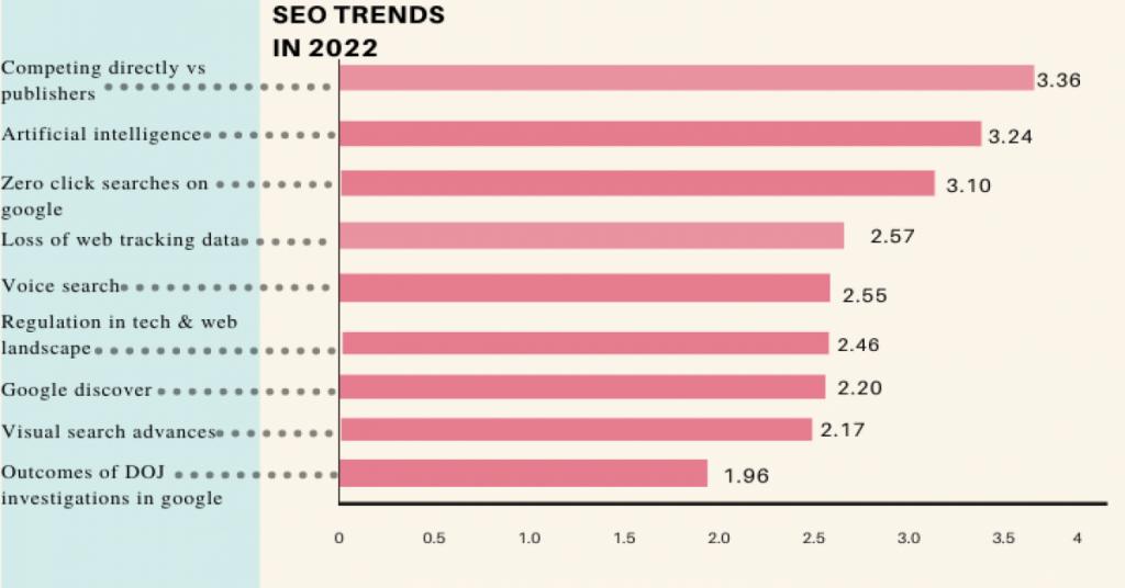 seo trends 2022